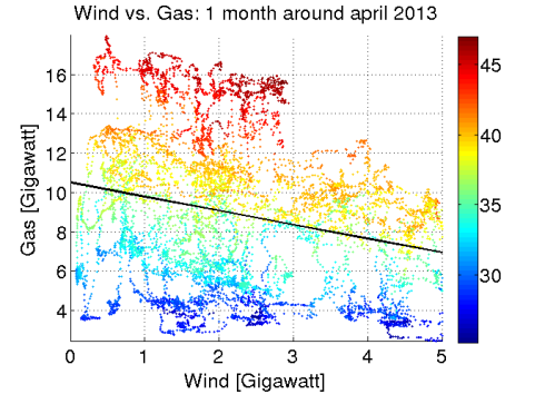 Fig 2: Scatter plot of the wind power generation vs. generation with natural gas for a month around april 2013.