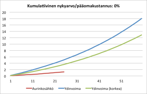 FinSolar_Aurinko_vs_ydinvoima