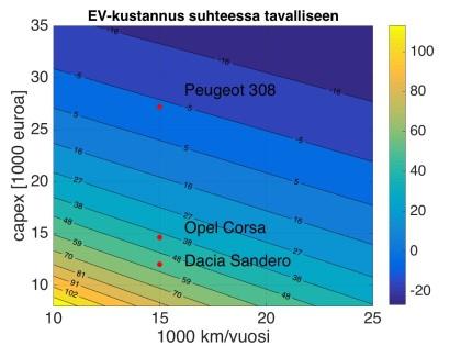 Kuva 2: Kuinka monta prosenttia kalliimpi sähköautolla ajettu km on?